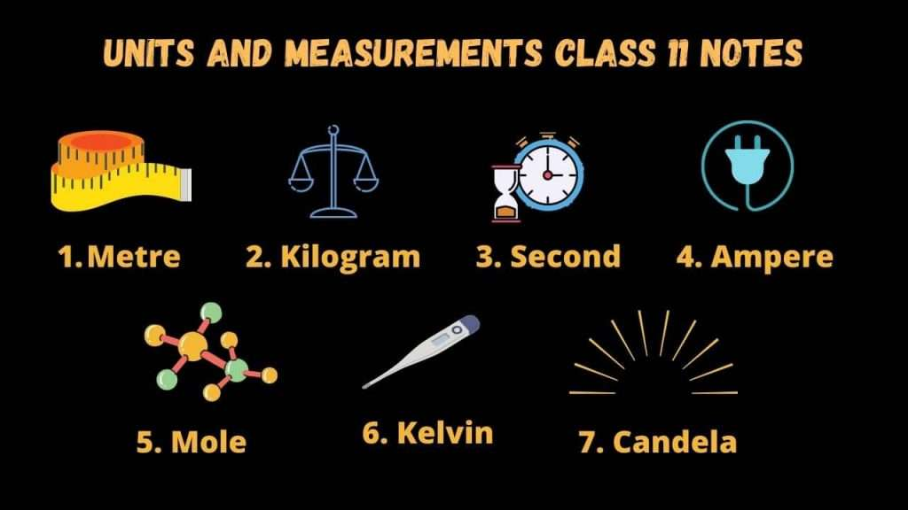 units and measurement class 11